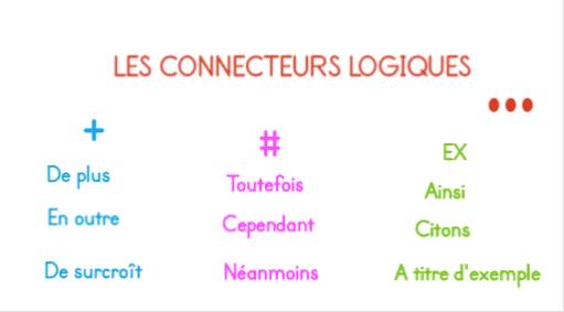 On voit la liste des connecteurs logiques classés en fonction de l'idée qu'ils expriment.